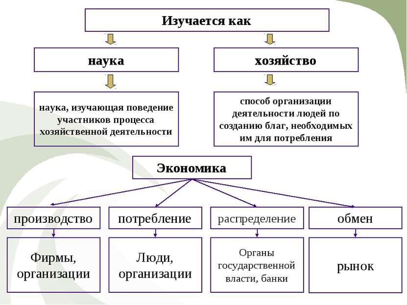 Изучается как наука хозяйство способ организации деятельности людей по создан...