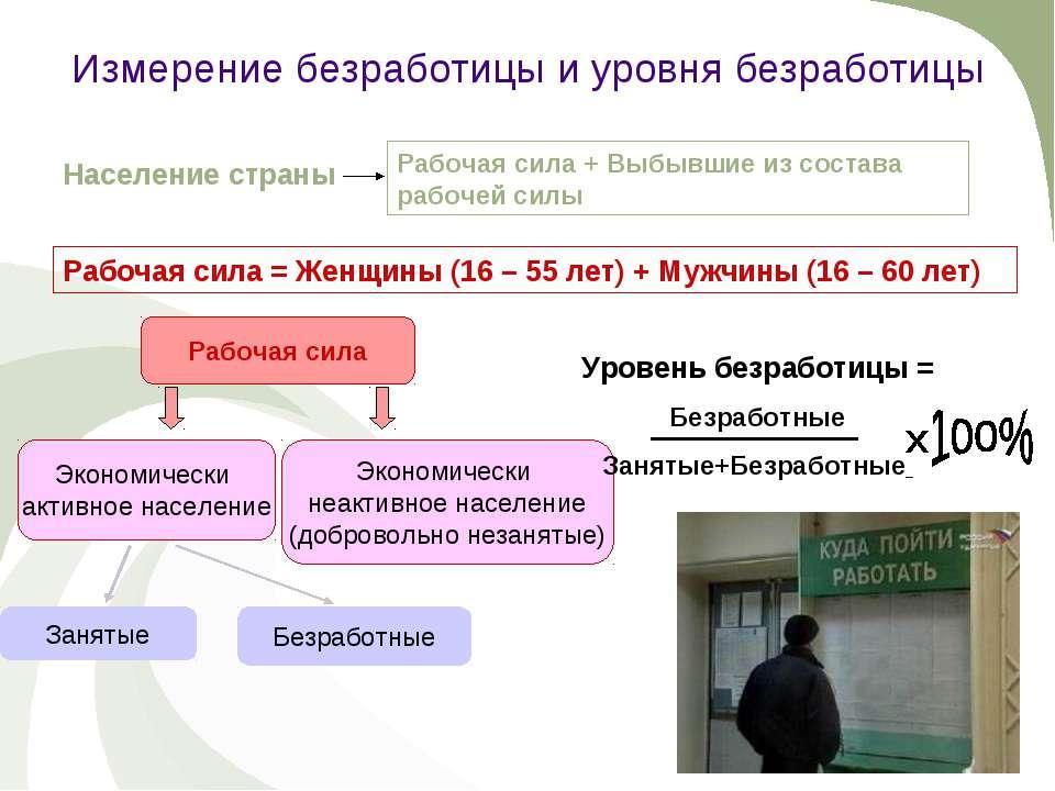 Измерение безработицы и уровня безработицы Население страны Рабочая сила + Вы...