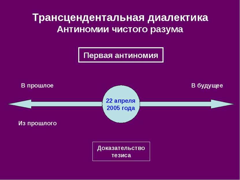 Трансцендентальная диалектика Антиномии чистого разума 22 апреля 2005 года До...