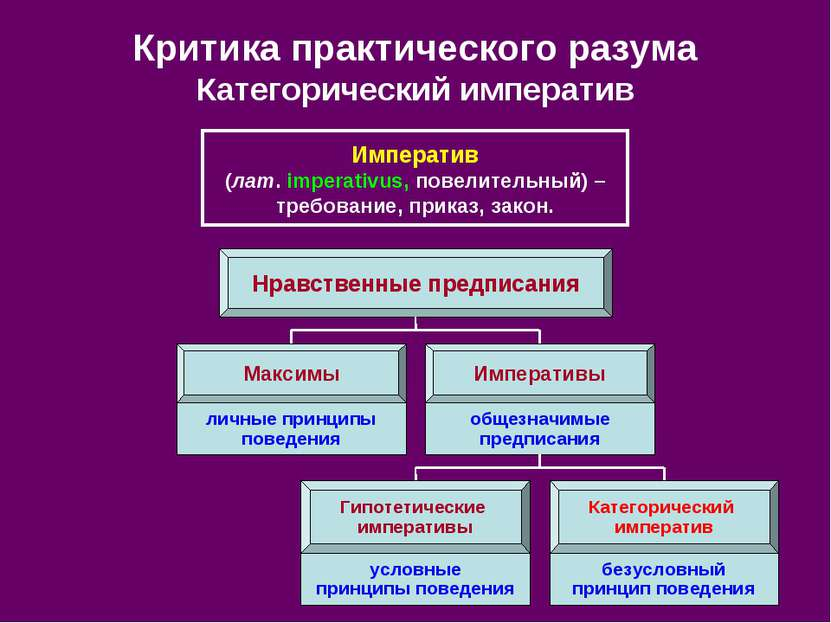 Критика практического разума Категорический императив Императив (лат. imperat...