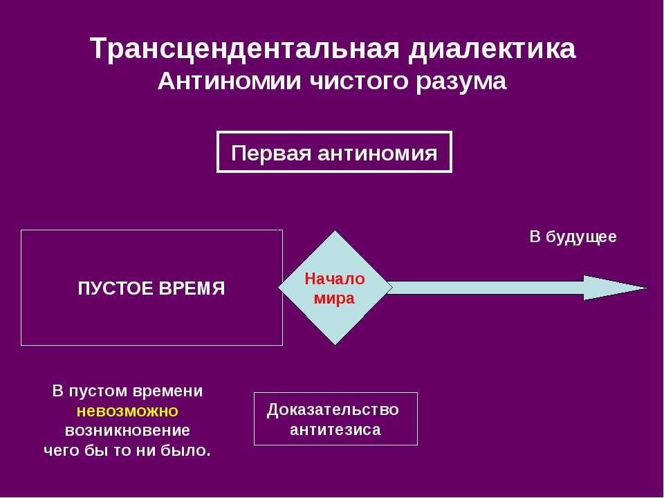 ПУСТОЕ ВРЕМЯ Трансцендентальная диалектика Антиномии чистого разума Доказател...