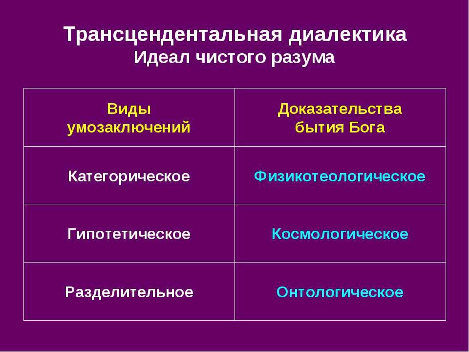 Трансцендентальная диалектика Идеал чистого разума Онтологическое Разделитель...