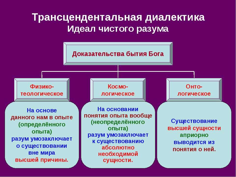Трансцендентальная диалектика Идеал чистого разума Доказательства бытия Бога ...