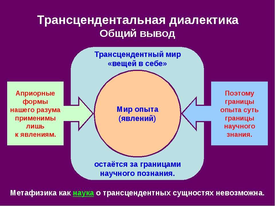 Трансцендентный мир «вещей в себе» остаётся за границами научного познания. Т...