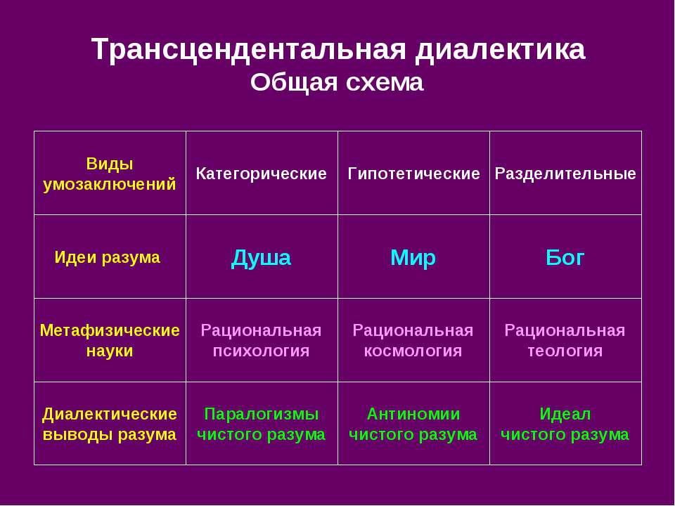Трансцендентальная диалектика Общая схема Идеал чистого разума Антиномии чист...