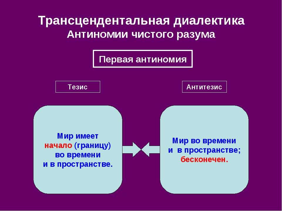 Трансцендентальная диалектика Антиномии чистого разума Первая антиномия Тезис...