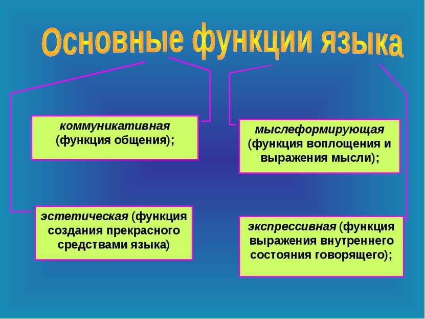 коммуникативная (функция общения); мыслеформирующая (функция воплощения и выр...