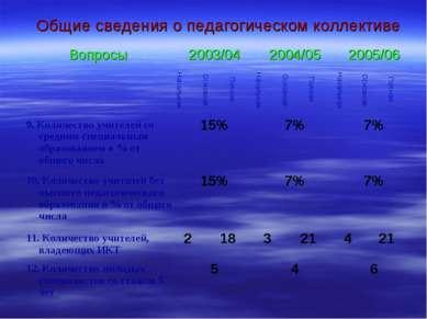 Общие сведения о педагогическом коллективе Вопросы 2003/04 2004/05 2005/06 На...