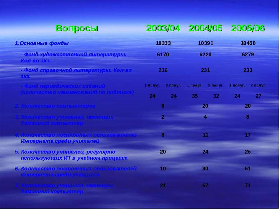 Вопросы 2003/04 2004/05 2005/06 1.Основные фонды 10333 10391 10450 - Фонд худ...
