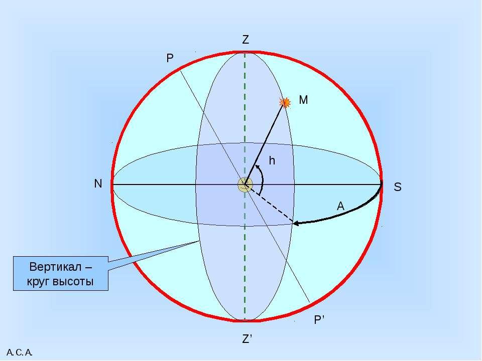 А.С.А. Z Z' N S P P' М h Вертикал – круг высоты А А.С.А.
