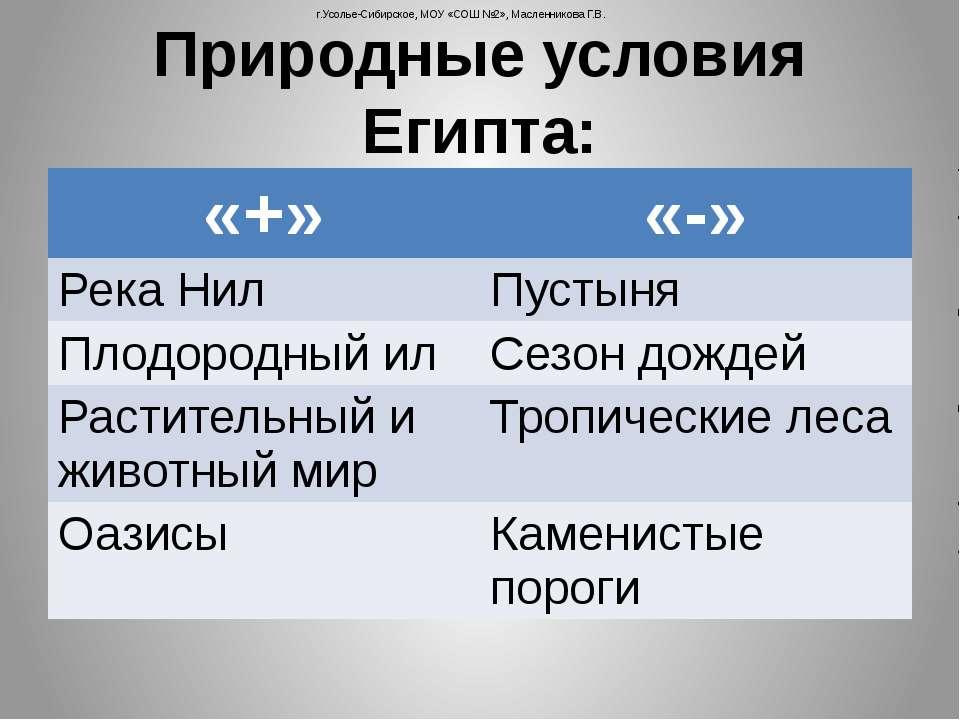 Природные условия Египта: г.Усолье-Сибирское, МОУ «СОШ №2», Масленникова Г.В....