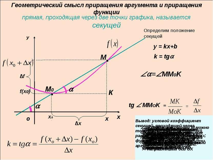 прямая, проходящая через две точки графика, называется секущей x0 ∆x ∆f y = k...