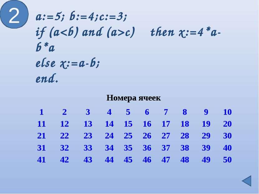 2 a:=5; b:=4;c:=3; if (ac) then x:=4*a-b*a else x:=a-b; end. Номера ячеек 1 2...