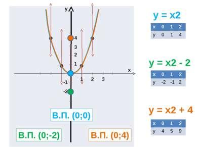 y = x2 y = x2 - 2 y = x2 + 4 y x 1 2 3 1 2 3 4 -1 -2 В.П. (0;0) В.П. (0;-2) В...
