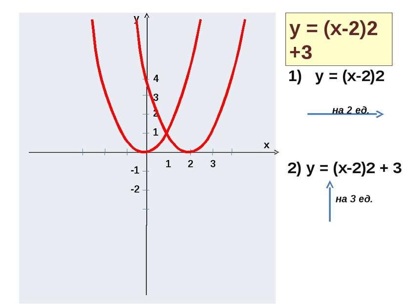 y x 1 2 3 1 2 3 4 -1 -2 y = (x-2)2 +3 1) y = (x-2)2 2) y = (x-2)2 + 3 на 2 ед...
