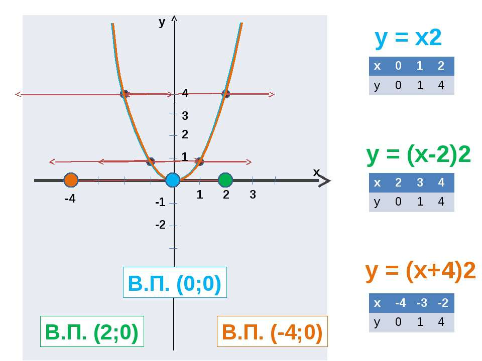 y = x2 y = (x-2)2 y = (x+4)2 y x 1 2 3 1 2 3 4 -1 -2 В.П. (0;0) В.П. (2;0) В....