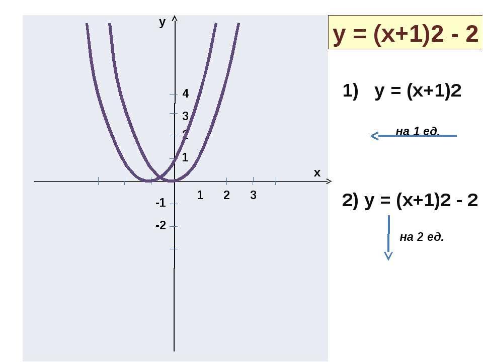 y x 1 2 3 1 2 3 4 -1 -2 y = (x+1)2 - 2 1) y = (x+1)2 2) y = (x+1)2 - 2 на 1 е...