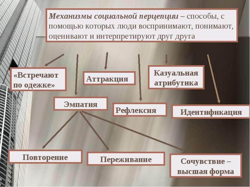 Механизмы социальной перцепции – способы, с помощью которых люди воспринимают...