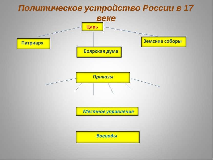 Политическое устройство России в 17 веке