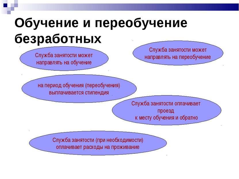 Обучение и переобучение безработных Служба занятости может направлять на обуч...