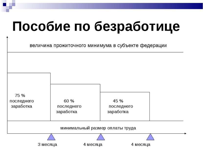 Пособие по безработице величина прожиточного минимума в субъекте федерации 75...