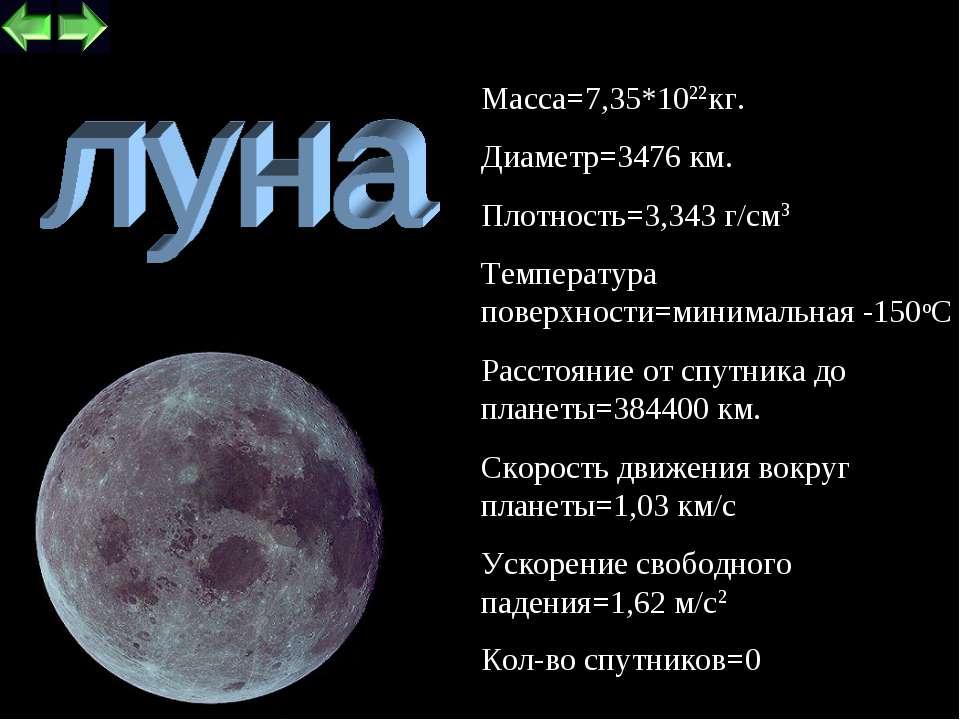 * Кол-во спутников=0 Macca=7,35*1022кг. Диаметр=3476 км. Плотность=3,343 г/см...