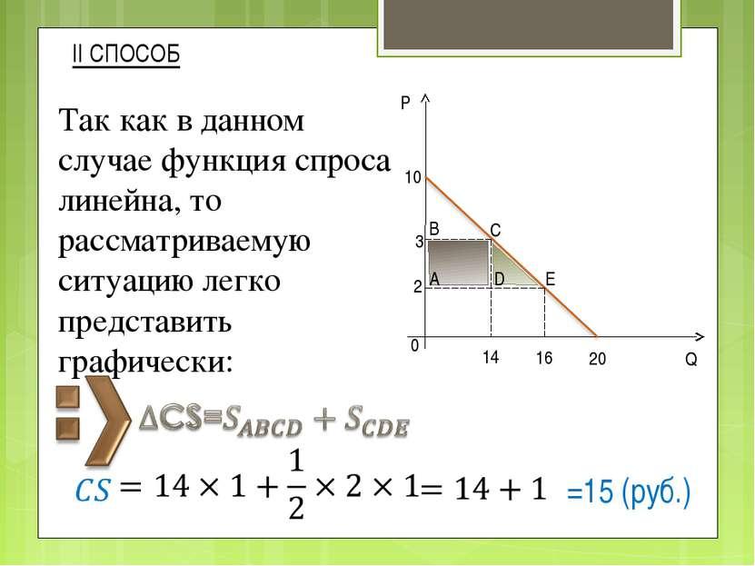 II СПОСОБ Так как в данном случае функция спроса линейна, то рассматриваемую ...