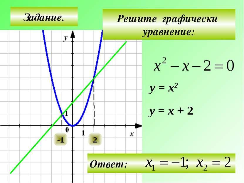 Задание. Решите графически уравнение: у = х2 у = х + 2 -1 2