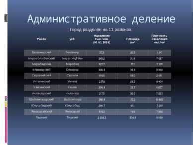 Административное деление Город разделён на 11 районов. Район узб. Население т...