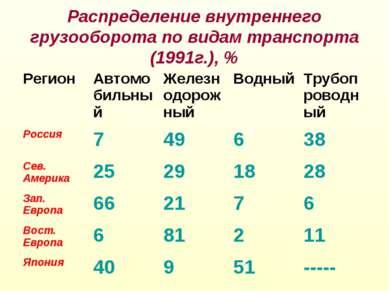 Распределение внутреннего грузооборота по видам транспорта (1991г.), % Регион...
