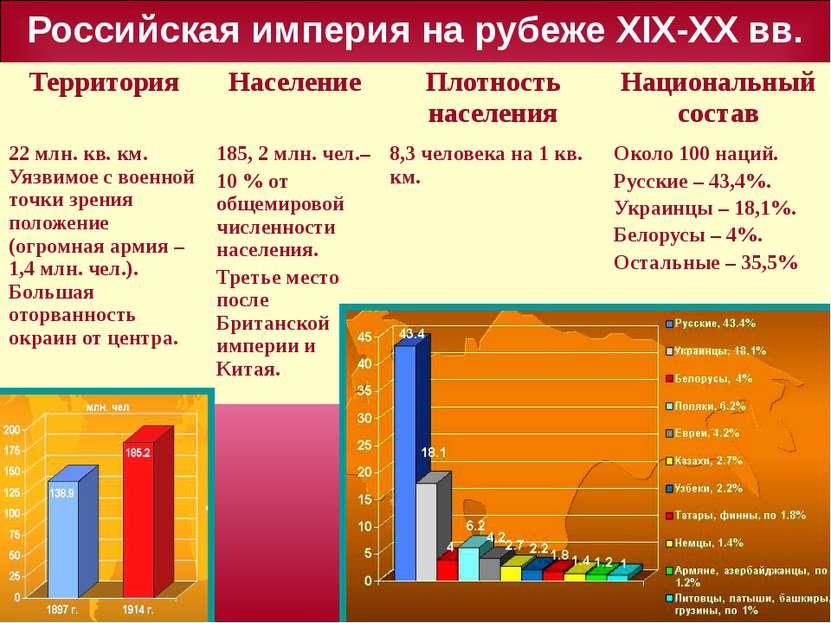 Российская империя на рубеже ХIX-XX вв. Территория Население Плотность населе...
