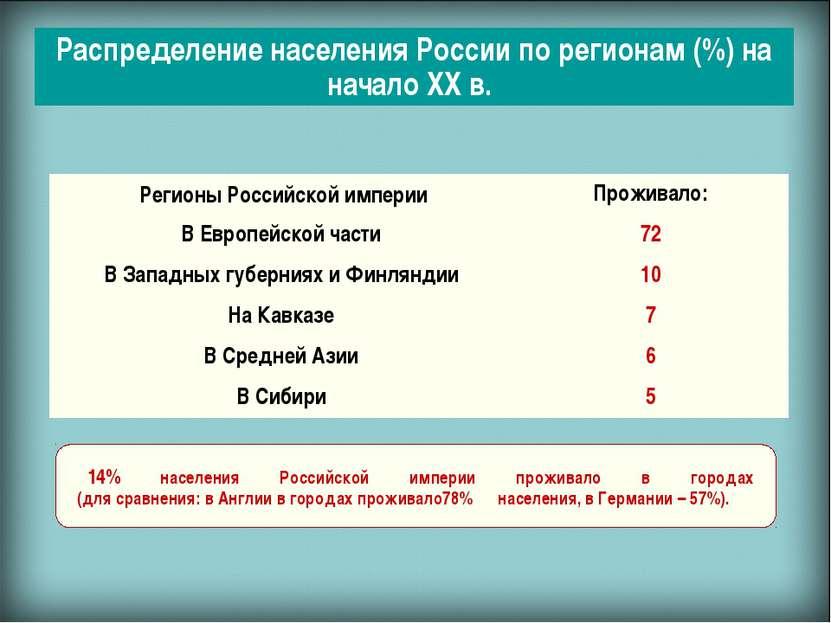 Распределение населения России по регионам (%) на начало ХХ в. 14% населения ...