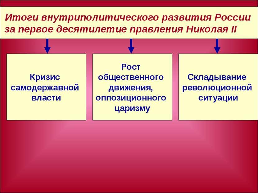 Итоги внутриполитического развития России за первое десятилетие правления Ник...