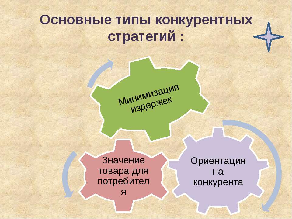 Основные типы конкурентных стратегий :