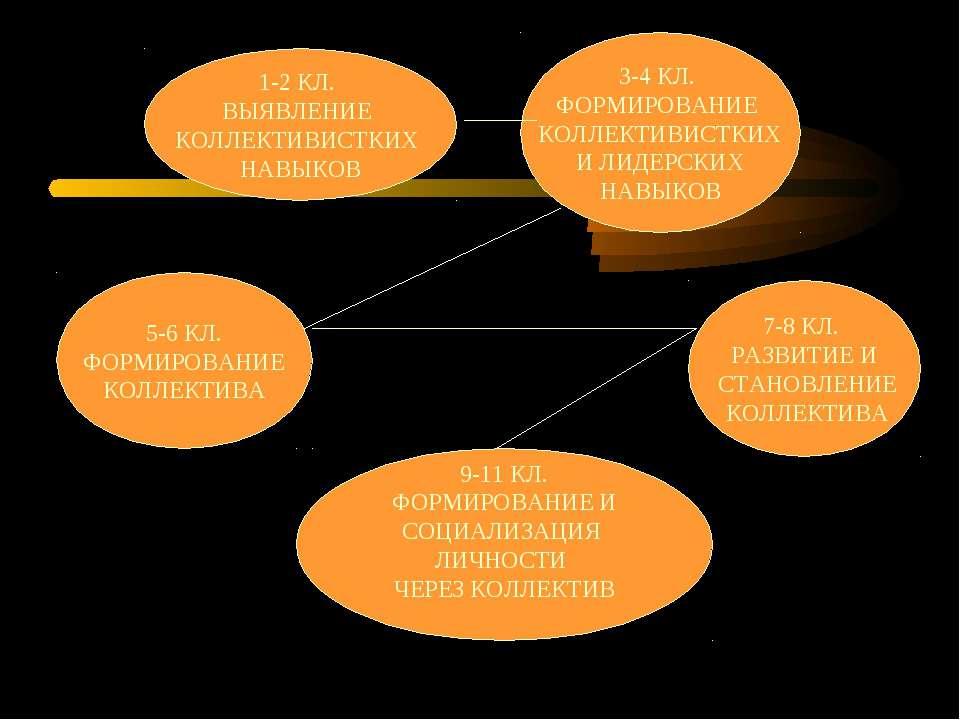 1-2 КЛ. ВЫЯВЛЕНИЕ КОЛЛЕКТИВИСТКИХ НАВЫКОВ 3-4 КЛ. ФОРМИРОВАНИЕ КОЛЛЕКТИВИСТКИ...