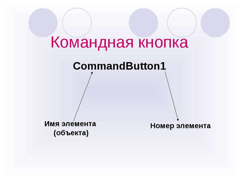 Командная кнопка CommandButton1 Имя элемента (объекта) Номер элемента