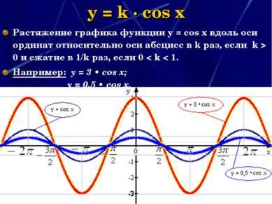 y = k · cos x Растяжение графика функции у = соs x вдоль оси ординат относите...