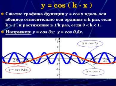y = cos ( k · x ) Сжатие графика функции y = cos x вдоль оси абсцисс относите...