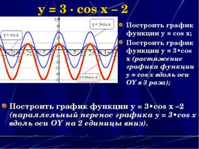 y = 3 · cos x – 2 Построить график функции y = 3•cos x –2 (параллельный перен...