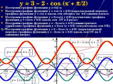 y = 3 – 2 · cos (x + /2) Построим график функции y = cos x; Построим график ф...