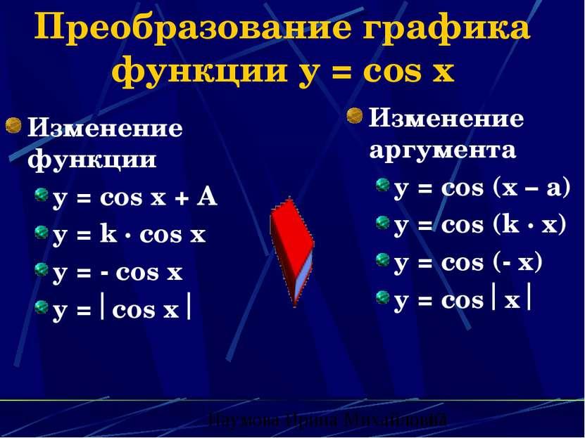 Преобразование графика функции y = cos x Изменение функции y = cos x + A y = ...
