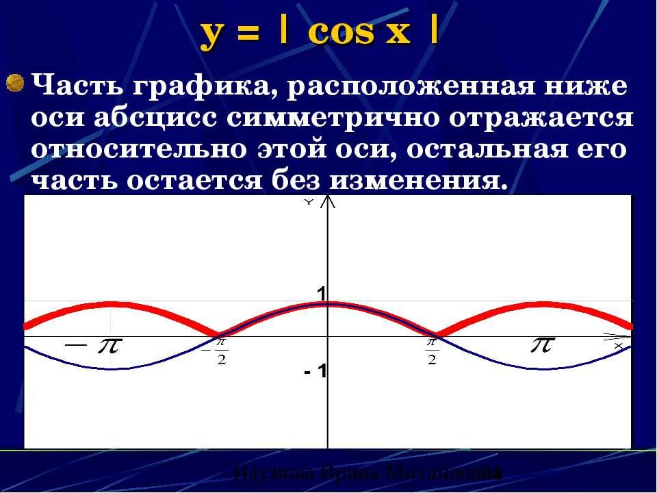 y = | cos x | Часть графика, расположенная ниже оси абсцисс симметрично отраж...