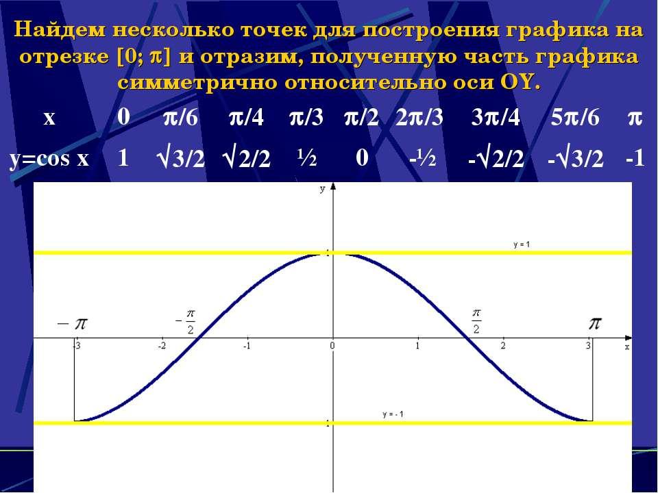 Найдем несколько точек для построения графика на отрезке 0; и отразим, получе...