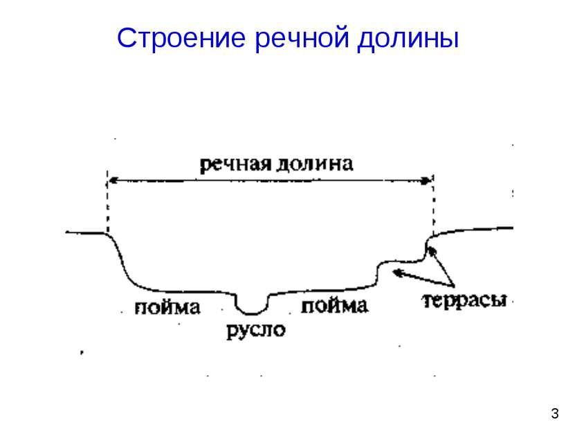 Строение речной долины 3