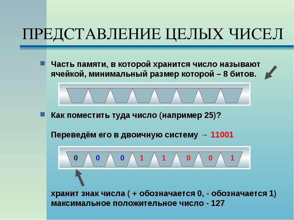 ПРЕДСТАВЛЕНИЕ ЦЕЛЫХ ЧИСЕЛ Часть памяти, в которой хранится число называют яче...