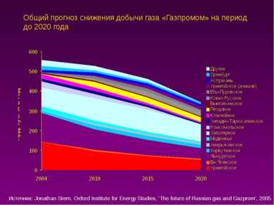 Общий прогноз снижения добычи газа «Газпромом» на период до 2020 года Источни...