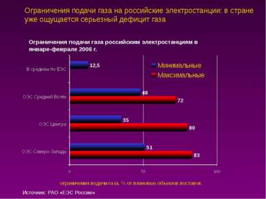 Ограничения подачи газа на российские электростанции: в стране уже ощущается ...