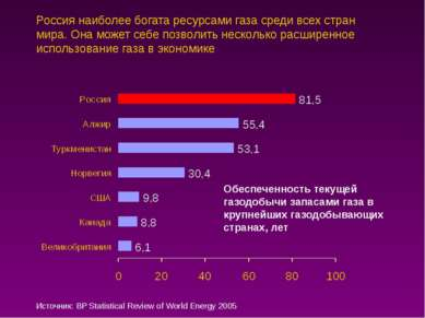 Россия наиболее богата ресурсами газа среди всех стран мира. Она может себе п...