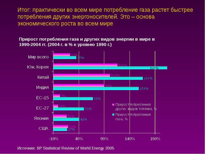 Итог: практически во всем мире потребление газа растет быстрее потребления др...