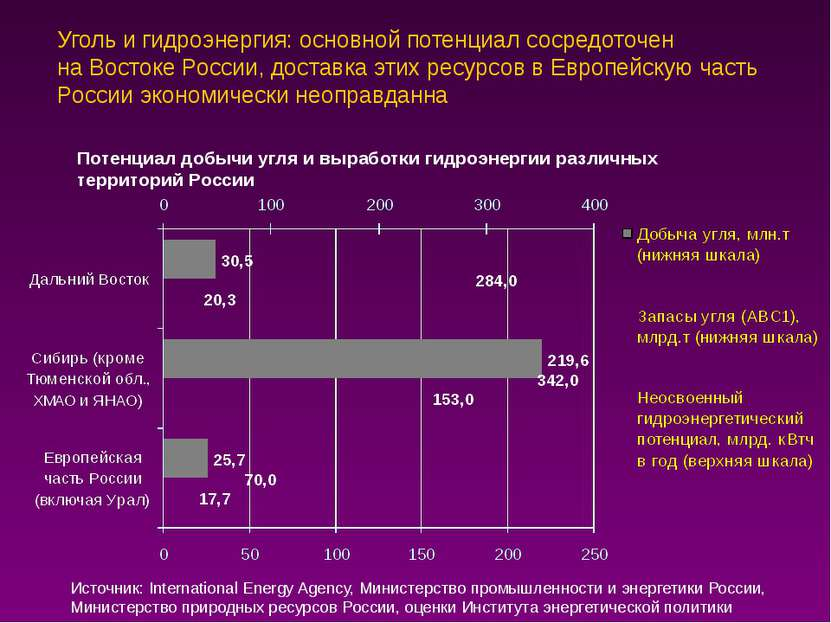 Уголь и гидроэнергия: основной потенциал сосредоточен на Востоке России, дост...